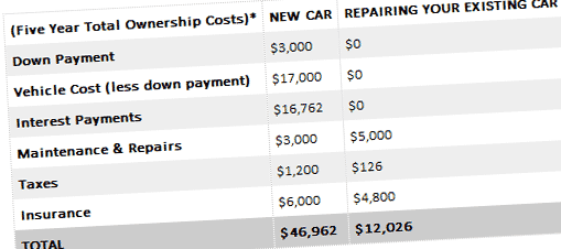 How Much To Replace Transmission >> Transmission Cost Repair Rebuild Services Aamco